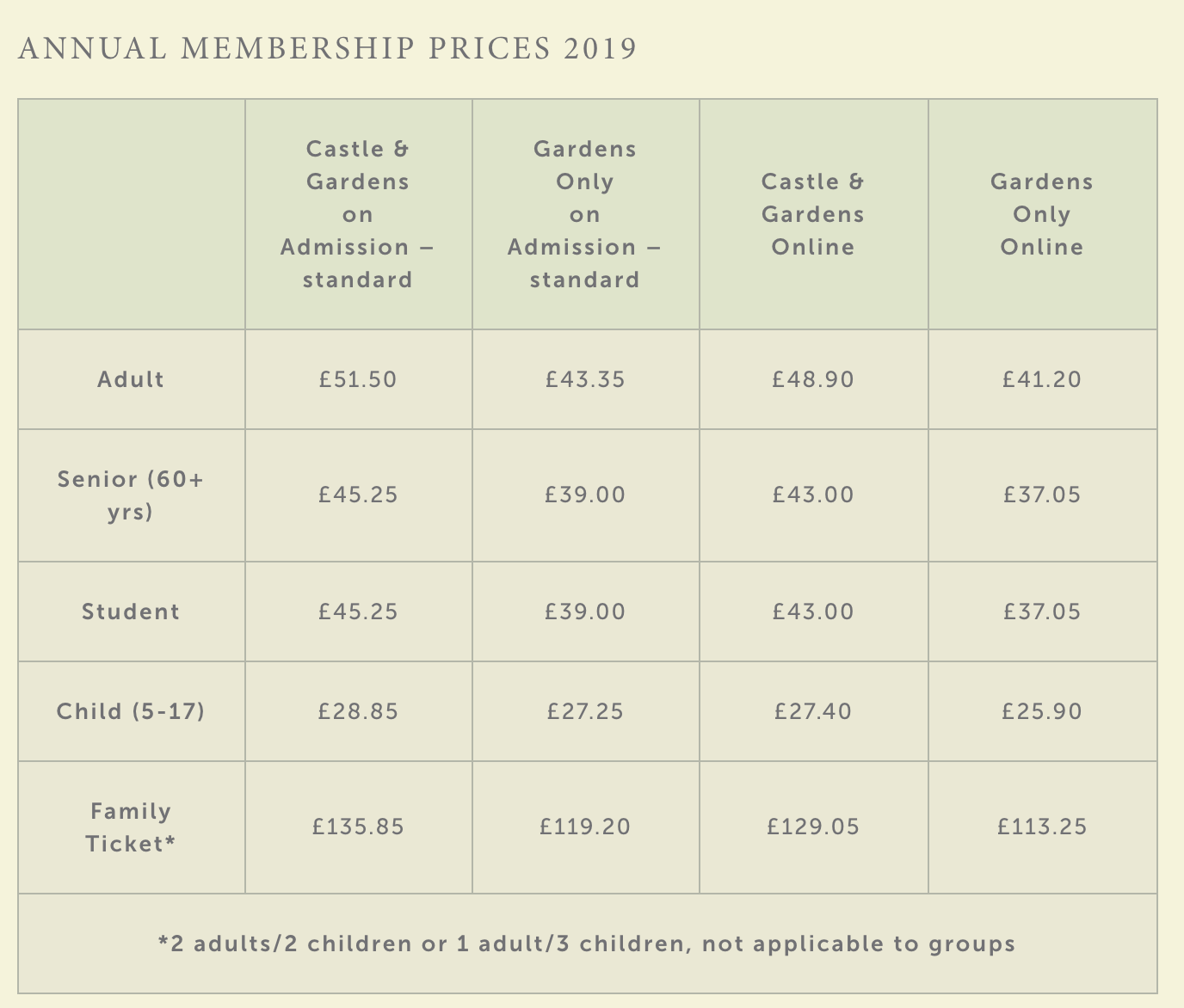 Ticket Prices at Hever Castle, Kent a fab family day out