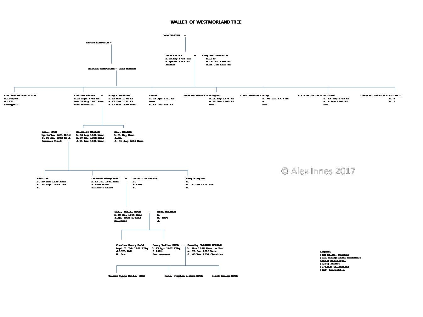 Above is the family tree for a branch of the WALLER family in Westmorland, England.
