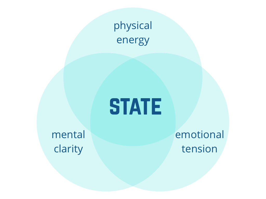 Current state is synchronously influenced by physical, emotional and mental factors