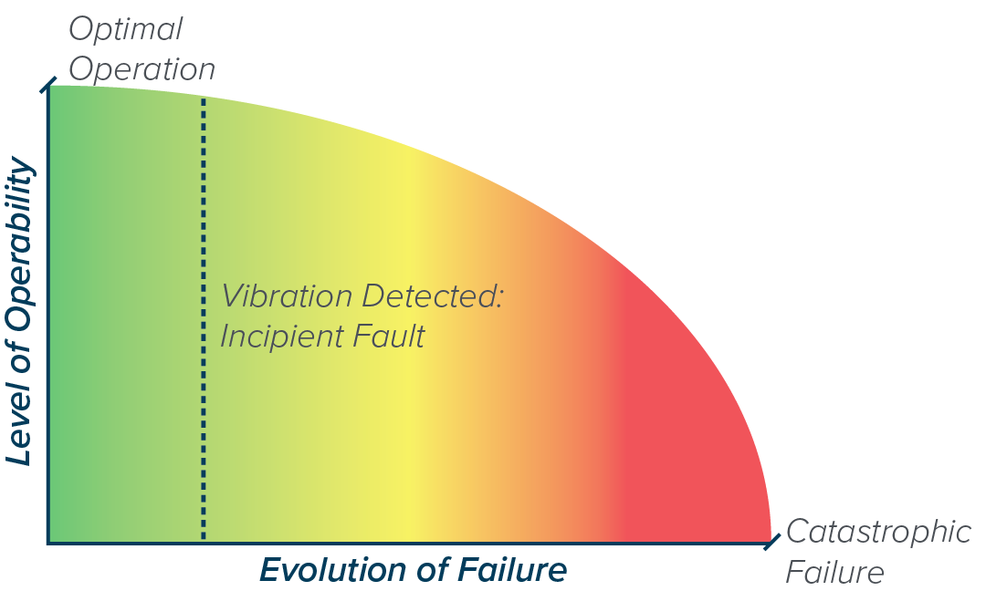 Evolution of Failure