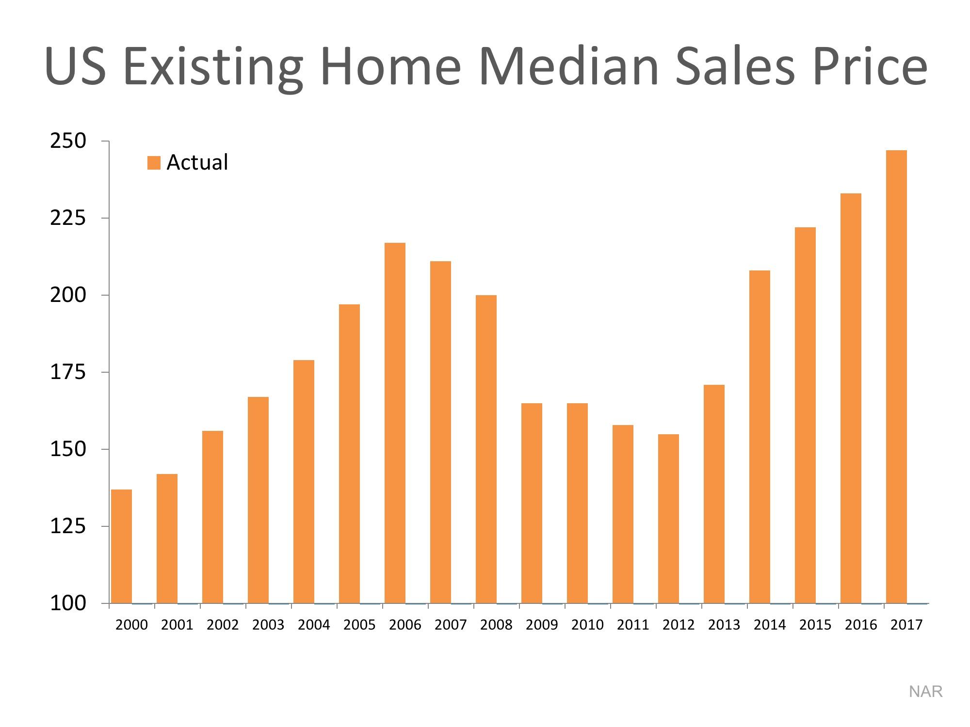 US Home Median Sales Price Graph