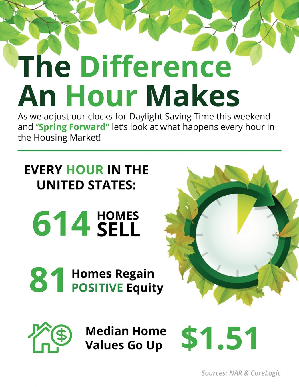 Difference an Hour Will Make This Spring Infographics