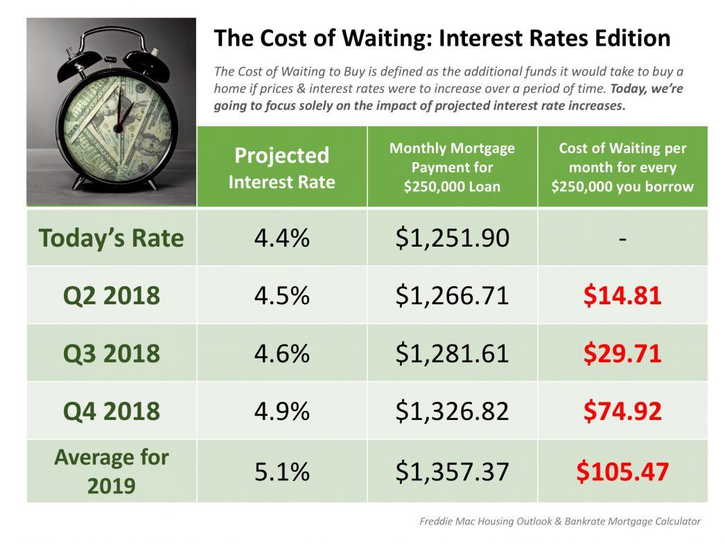 Interest Rates percentage table