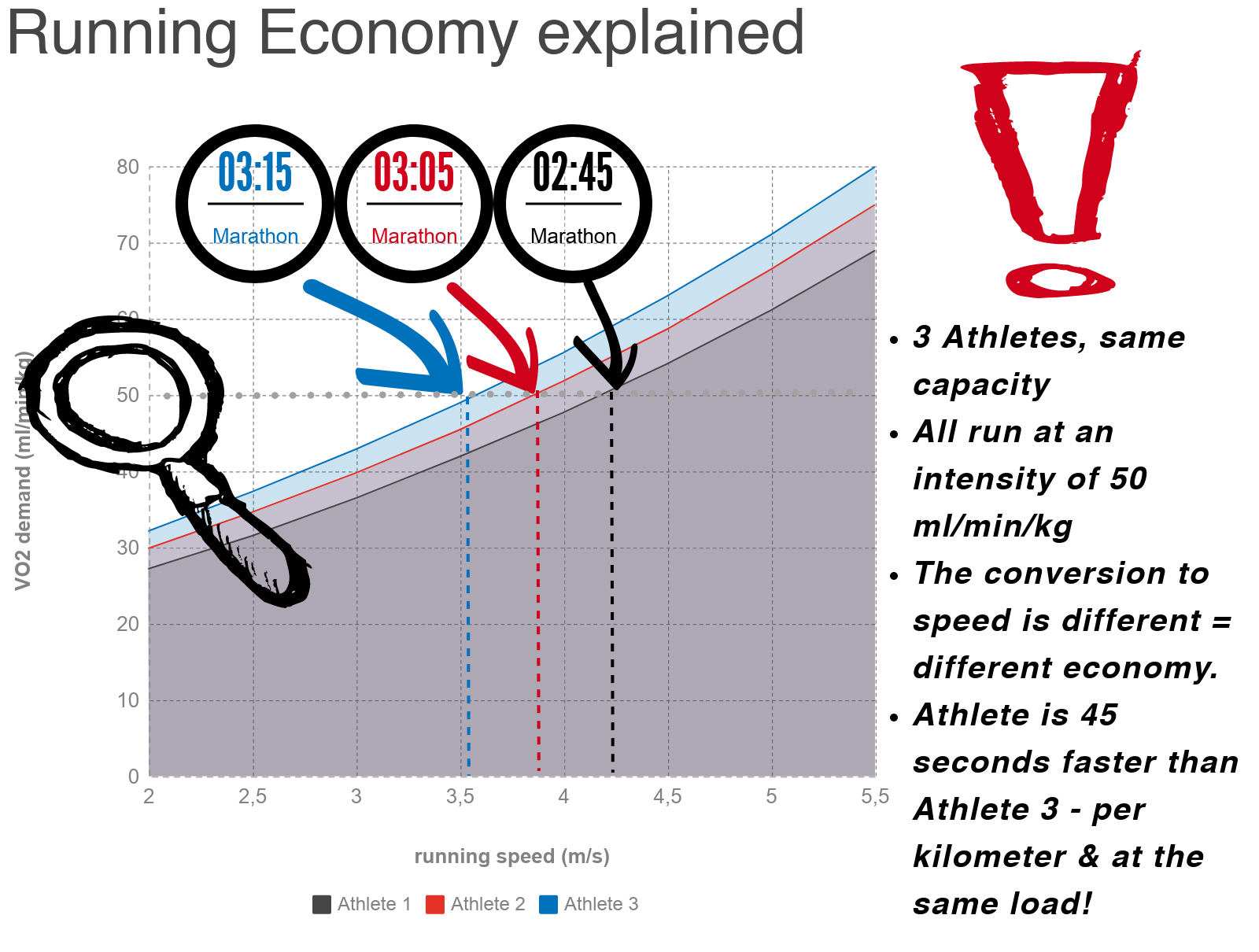 Infographic: Running Economy explained.