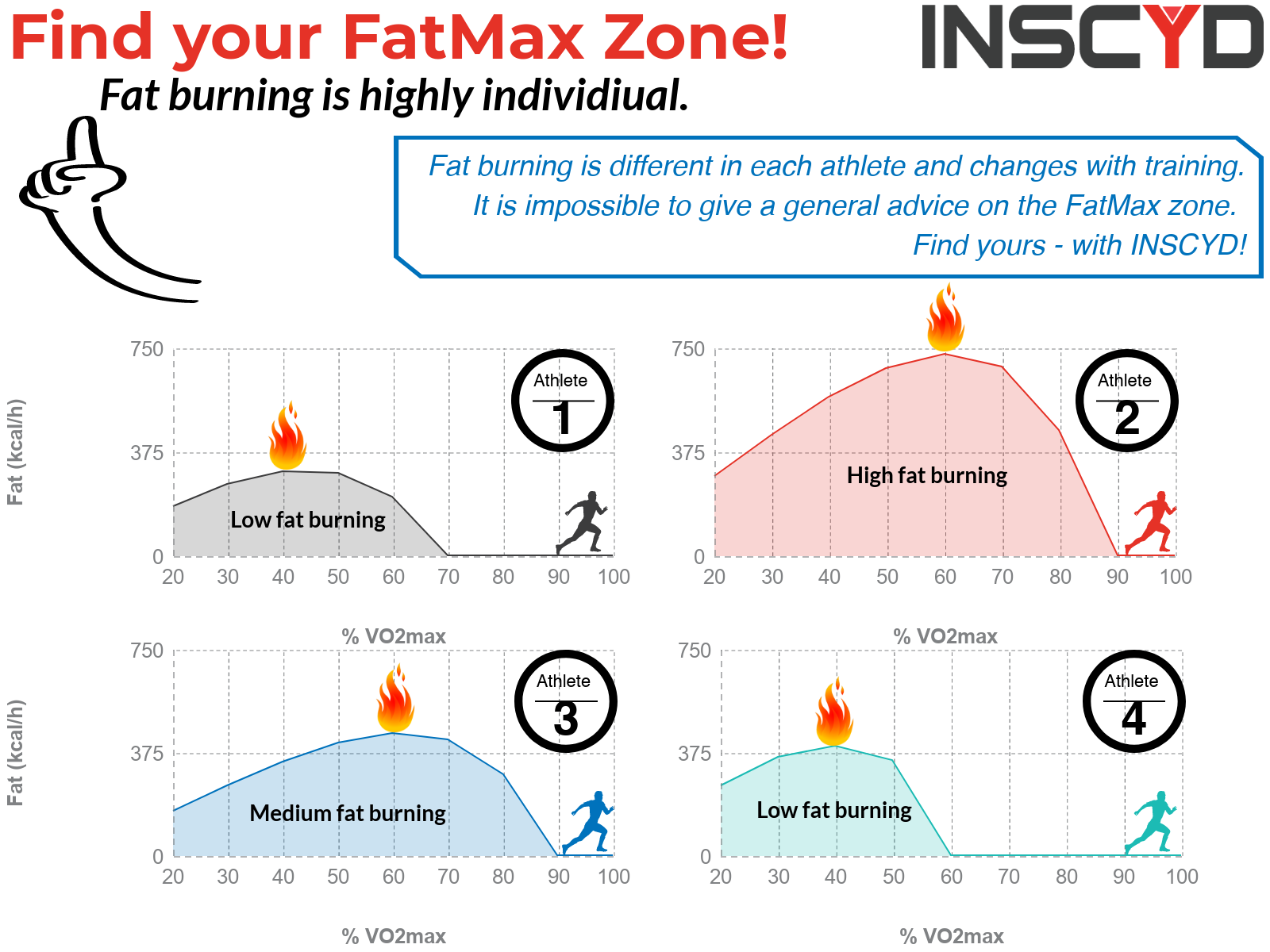 Infographic: Find your FatMAx zone.