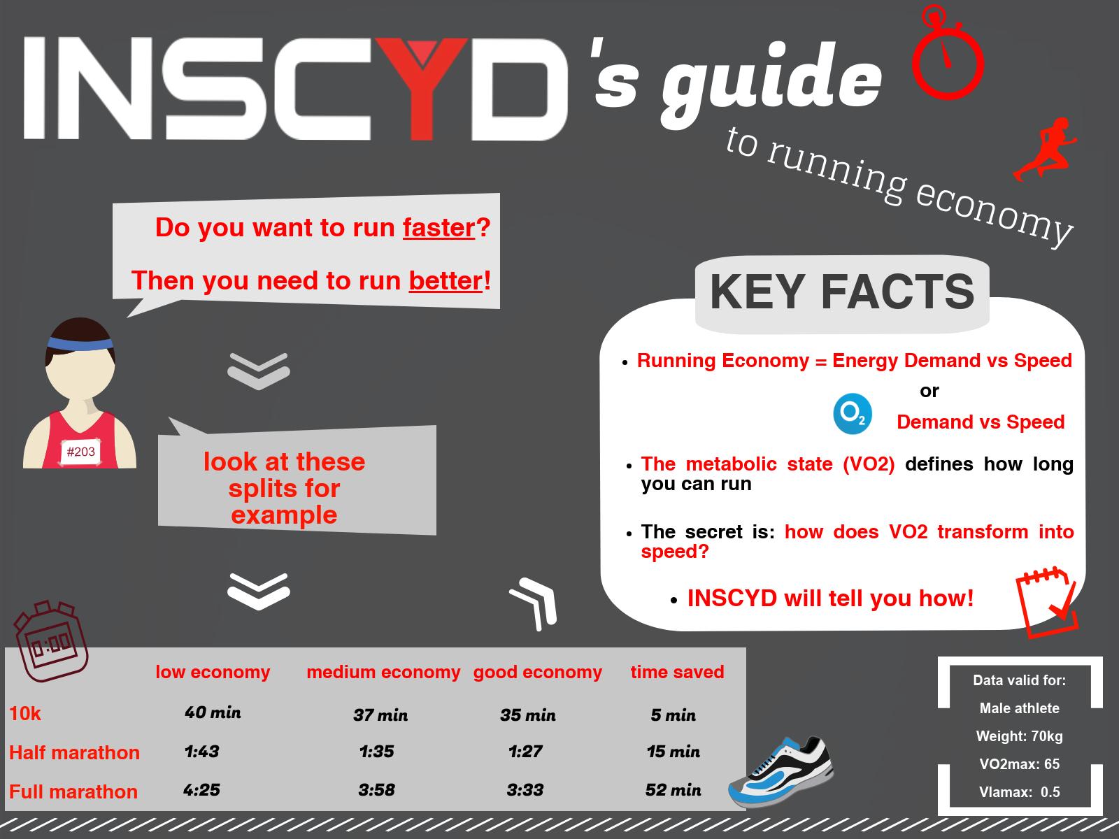 INSCYD's guide to running economy