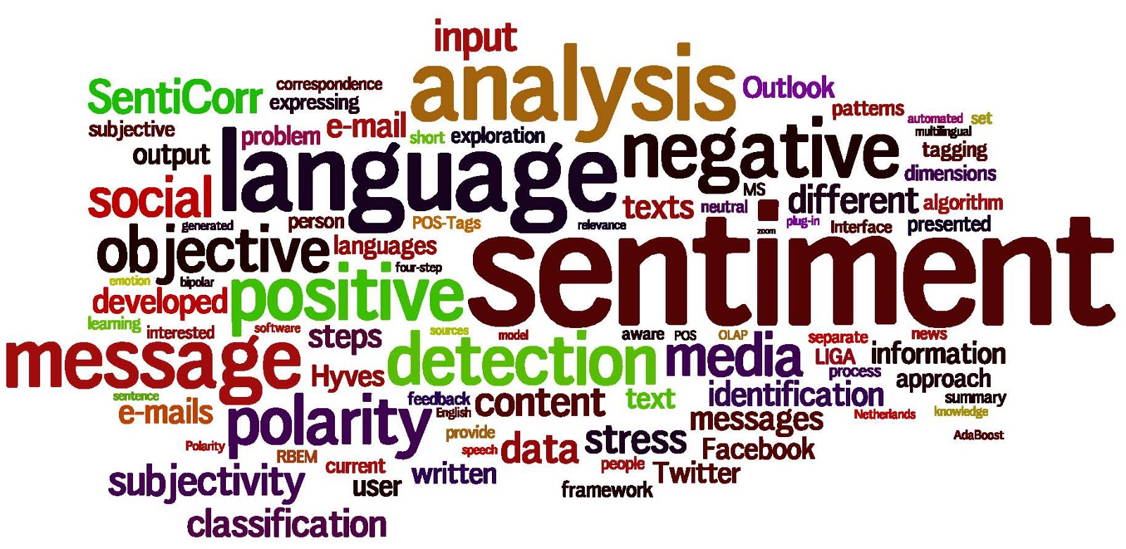 Sentiment Analysis Of Movie Reviews
