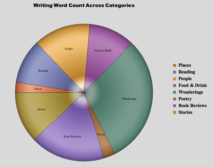 Distribution of major categories by word count