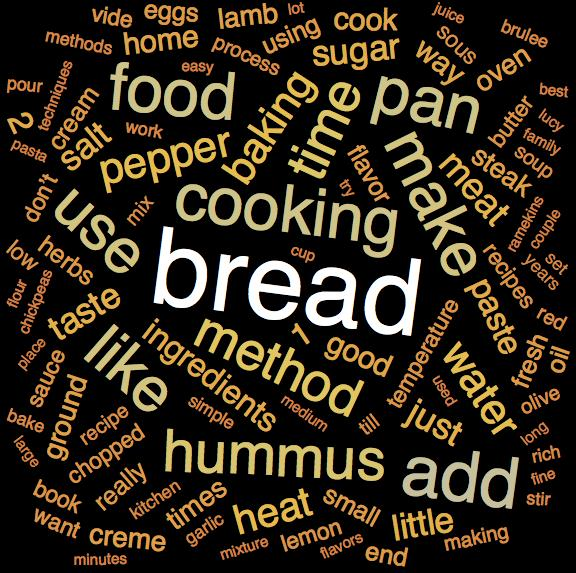 Word cloud for articles on  Food & Drink