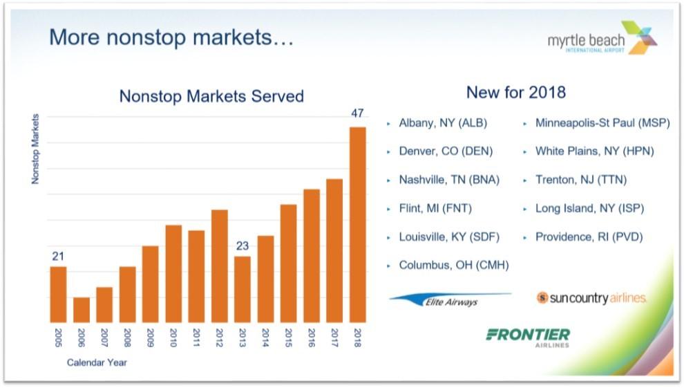 MYR More Nonstop markets.jpg