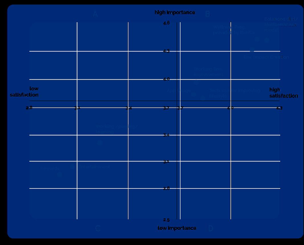 feat.mediterraneo: performance analysis - Importance, satisfaction and performance analysis