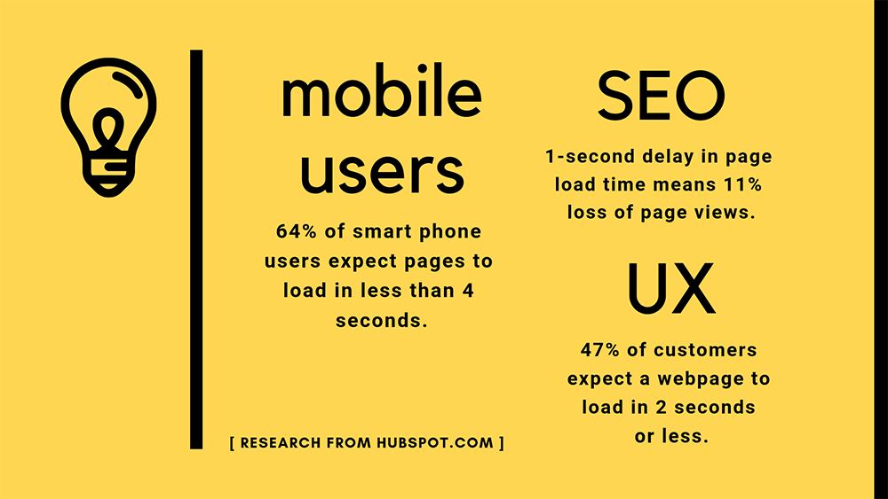 Mobile users expect pages to load in less than 4 seconds. SEO — one-second delay in page load time means 11% loss in page views. UX — 47% of customers expect of a webpage to load in 2 seconds or less.