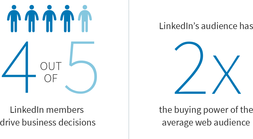 From LinkedIn information about marketing solutions and lead generation.