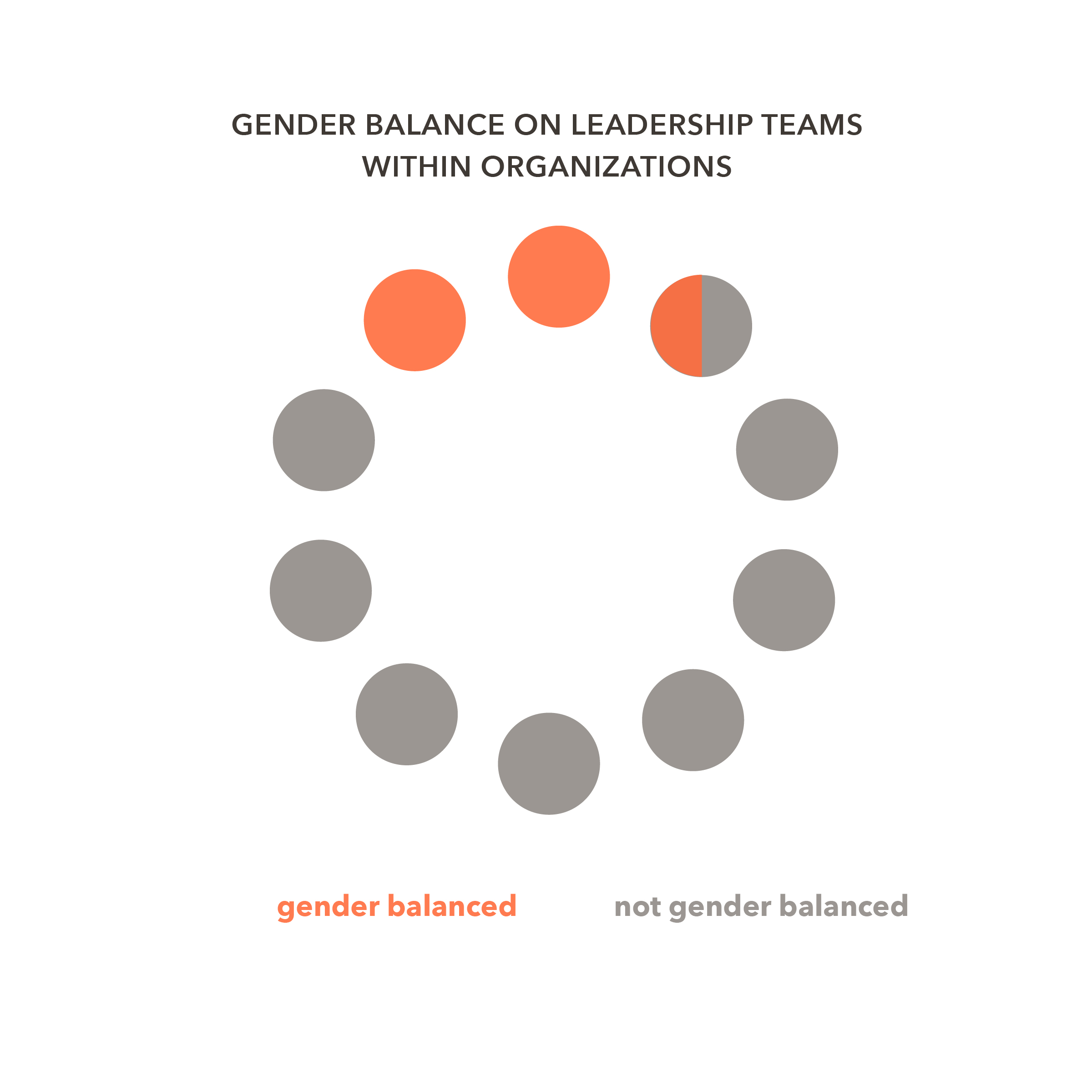 Organizational findings. - We also looked at gender balance within organizations. Of the 206 organizations we analyzed, we found that two out of three organizations (66 percent) did not have gender-balanced leadership teams.