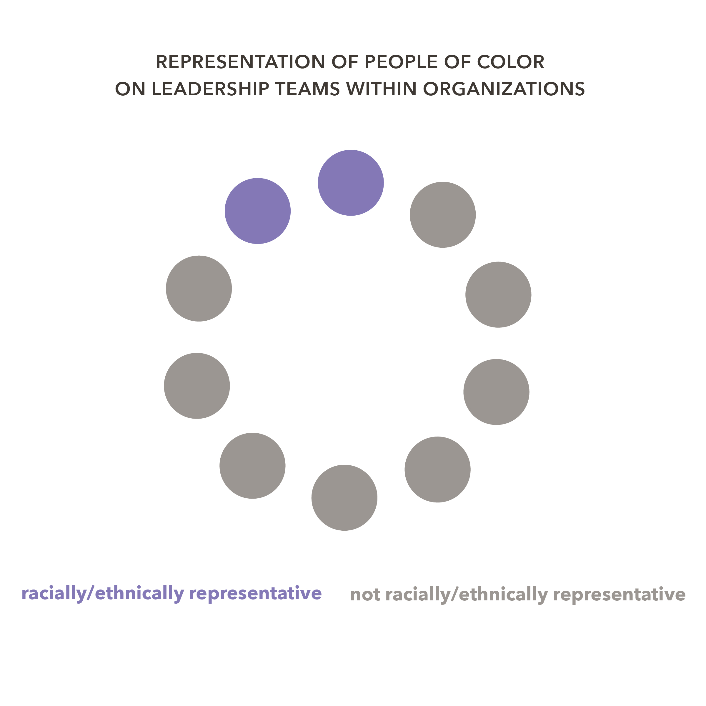 Organizational findings. - Organizational findings. Of the 162 organizations we analyzed, we found that four out of five organizations (80 percent) had leadership teams that did not have a representative number of people of color.