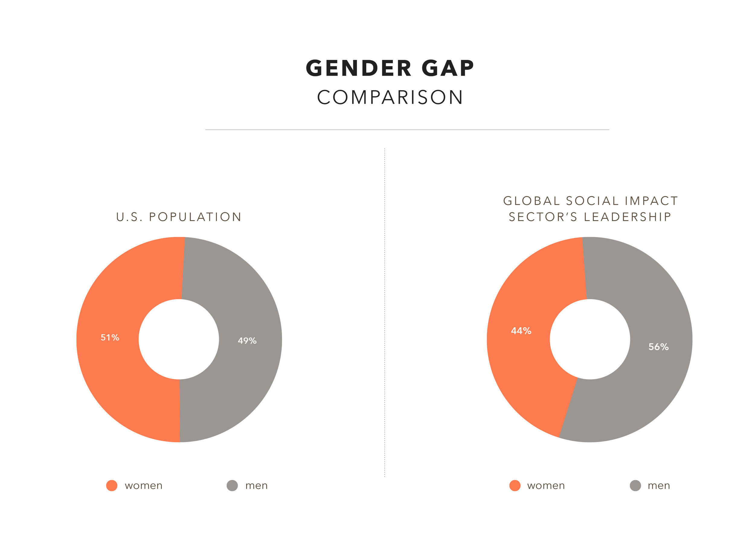 "Sector-wide Findings - According to the 2016 estimated census for the United States, 51 percent of the population identifies as female. As a result, we marked an organization as not having a ""gender balanced"" leadership team if they have less than 50 percent women on their leadership teams.In total, we looked at 976 leaders across 206 organization. Of these, 44 percent of the total were women."