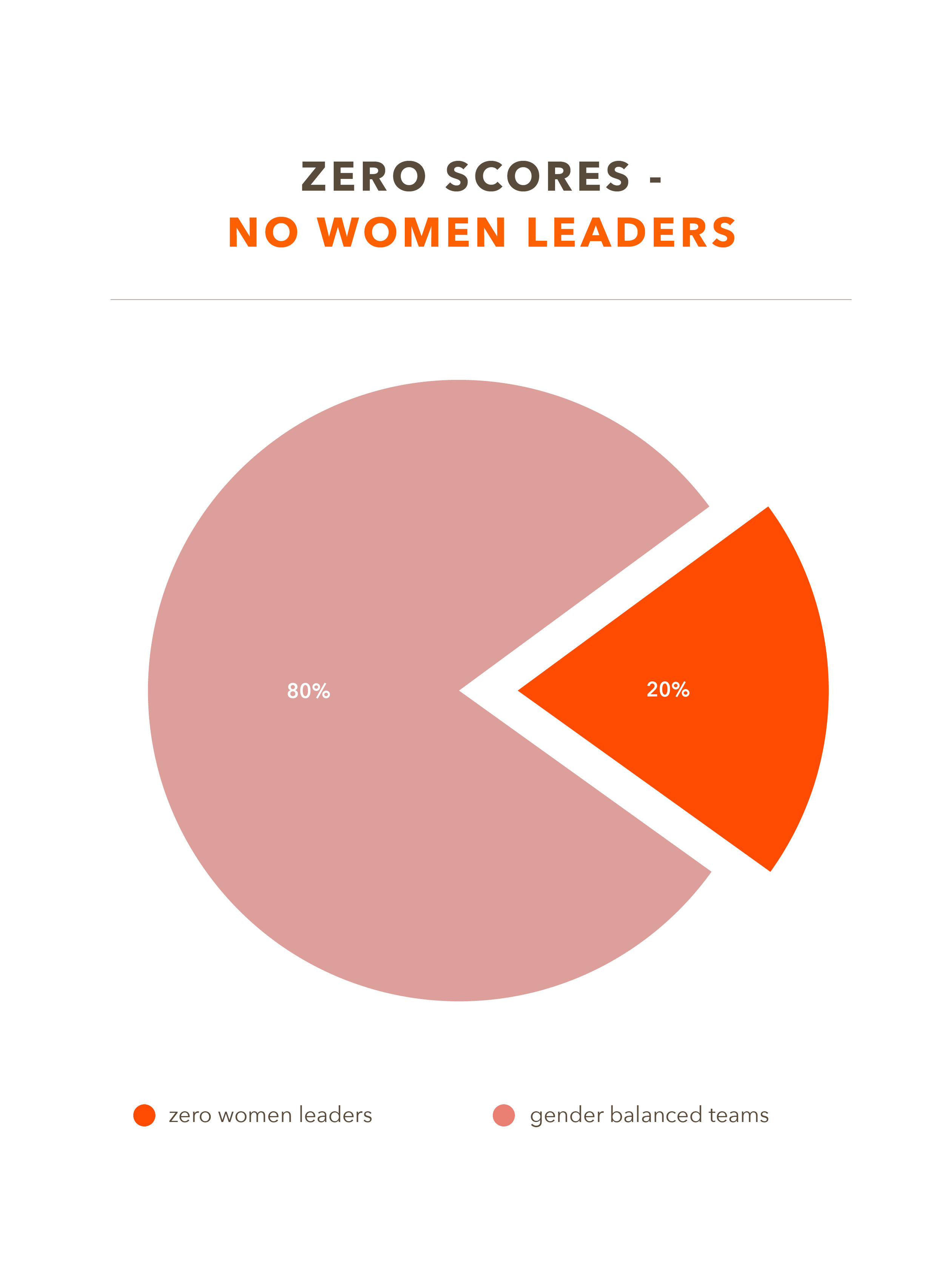 Zero Scores. - One out of every five organizations (20 percent) do not have a single woman serving on their leadership teams, as listed on their websites.