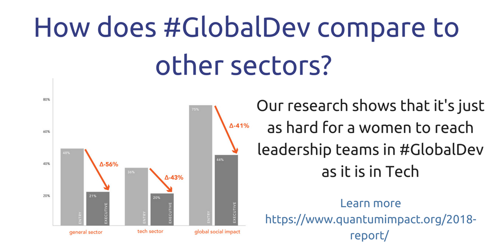 How does #GlobalDev compare to other sectors_.png
