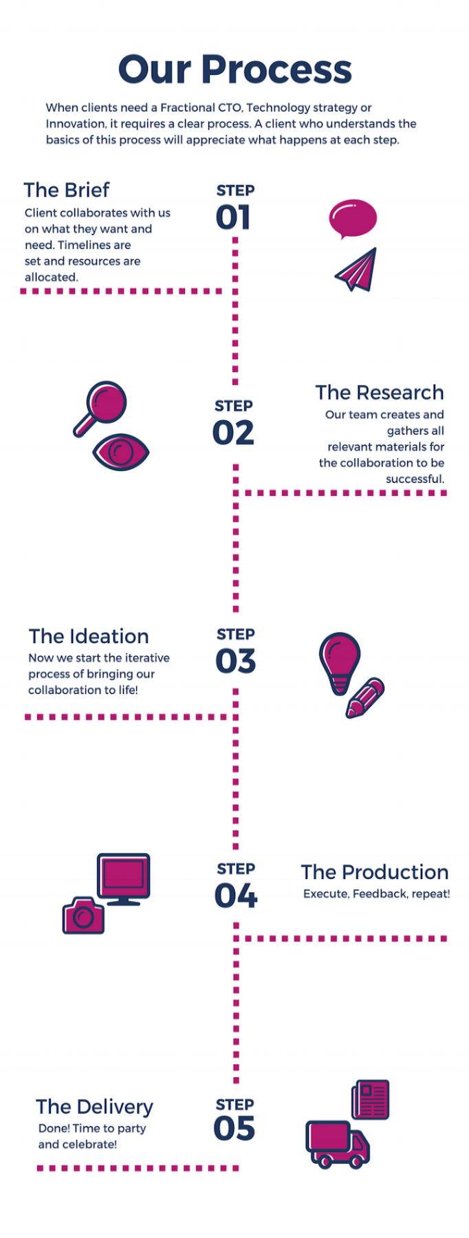 Design+Process+(1).png