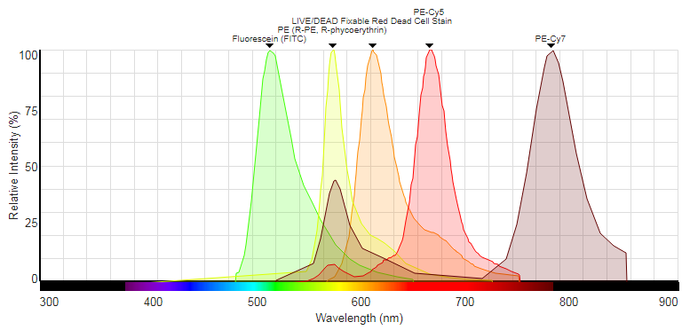 In this example, the Propidium Iodide has been replaced with Live/Dead Fixable Red Stain, which has a notably narrower emission profile, resulting in less spectral spread and improved resolution of data in multicolour panels.