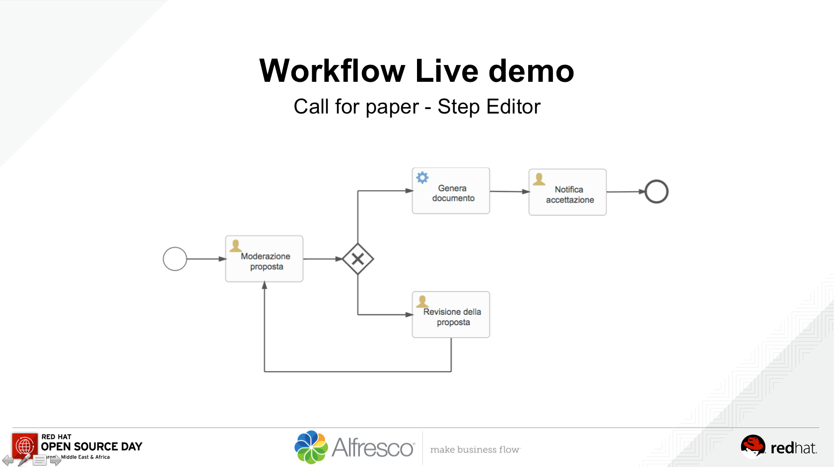 The example process used for recreating the same workflow definition using the Step Editor