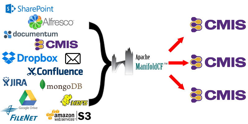 Content Migration architecture included in the latest release of Apache ManifoldCF