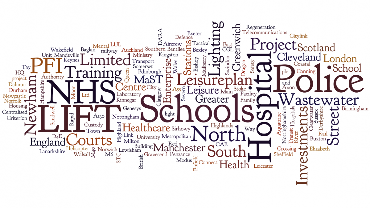 PFI projects whose models Lazuli Solutions has in some way dealt with, in  wordle  format.
