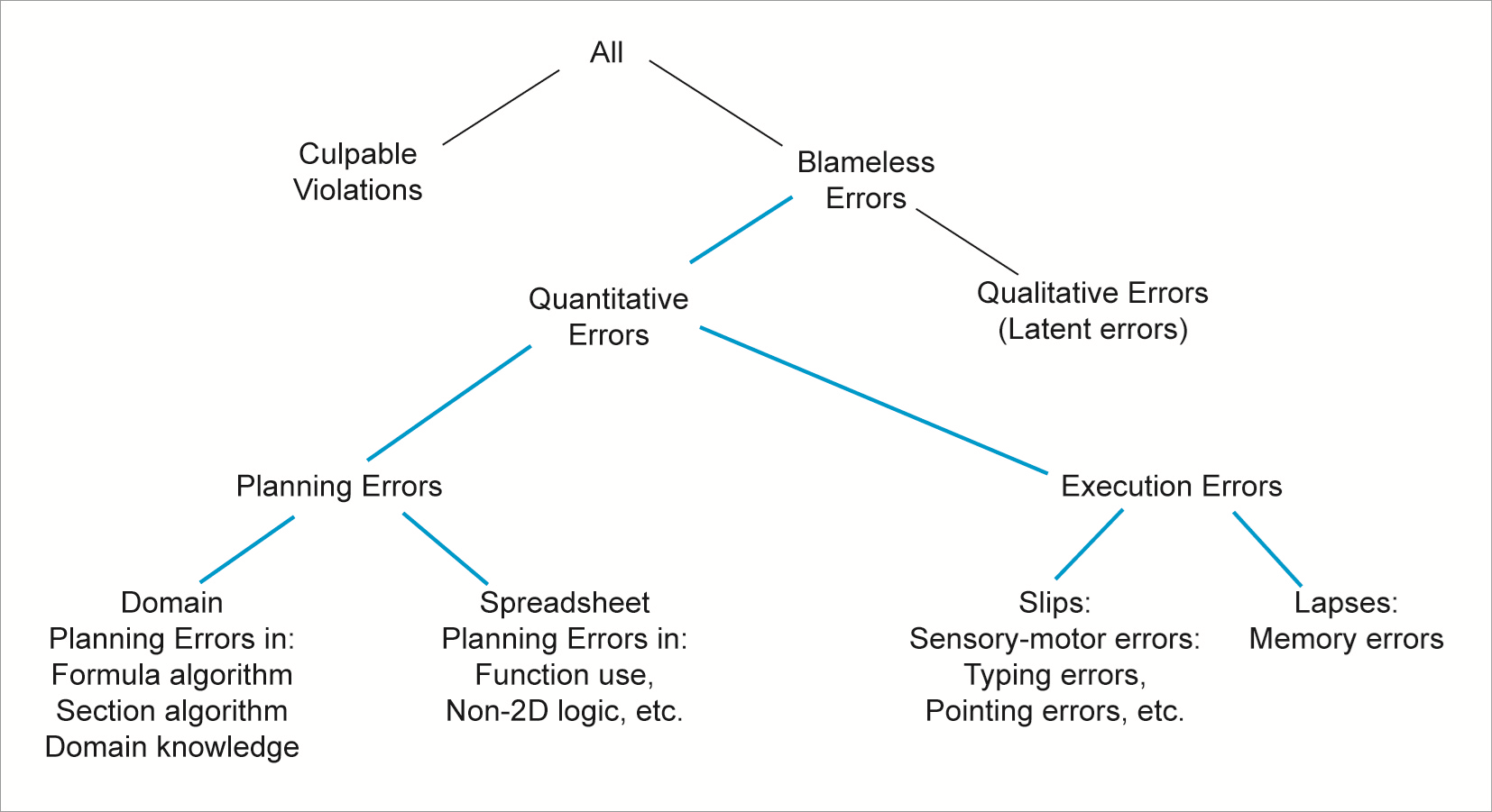 Taxonomy of spreadsheet errors, by Ray Panko of the University of Hawaii