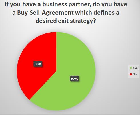 Business Valuation Survey