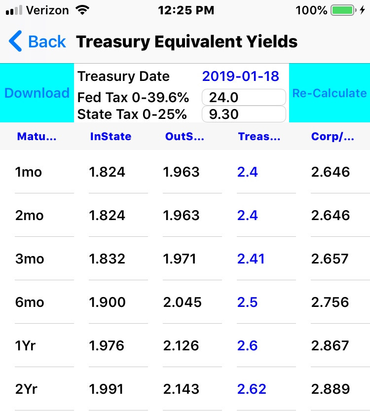 Just Released - New Feature Creates Both a 30 year Tax Free and Taxable Yield Curve Table based on your Personal Tax Bracket. -