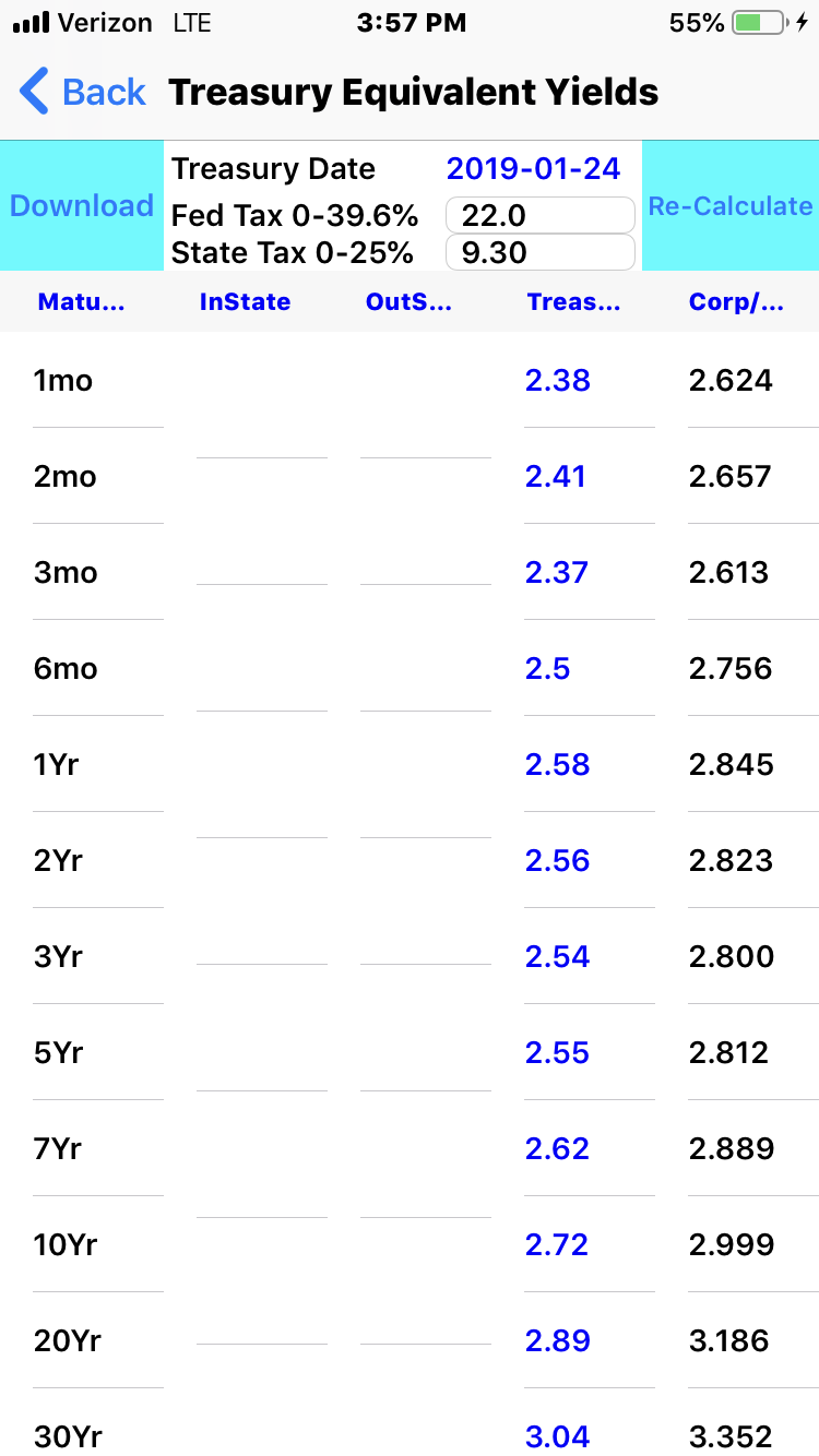 Download the U.S. Treasury Yield Curve and create a Fully Taxable Yield Curve based on your Federal and State Tax Bracket.The In-App .99 Purchase also adds the Municipal Bonds Yield Curves. -