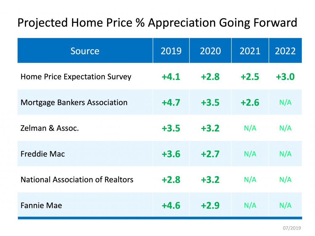 Home Price Appreciation Forecast 1.jpg