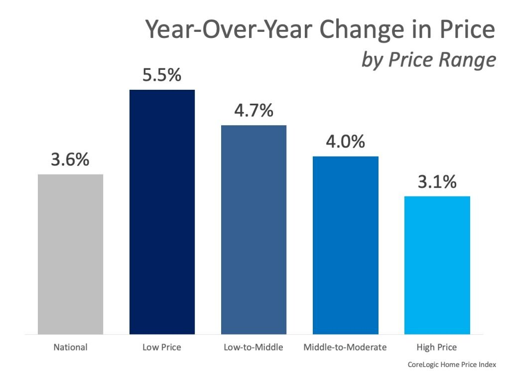 Home Prices Increase in Every Price Range 1.jpg
