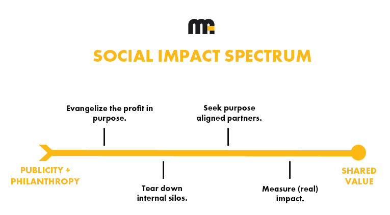 Mighty-Ally-Social-Impact-Spectrum.jpg