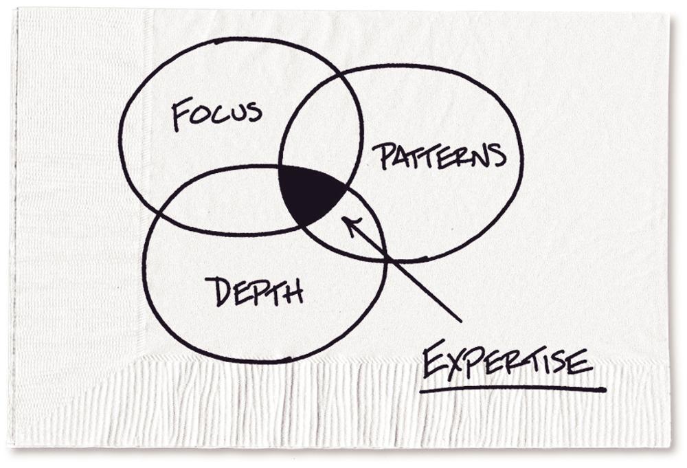 真正的专家是那些花多年时间在某一特定领域完善自己的知识和技能,然后成为模式识别大师的人。图片来源:纽约时报/卡尔·理查兹