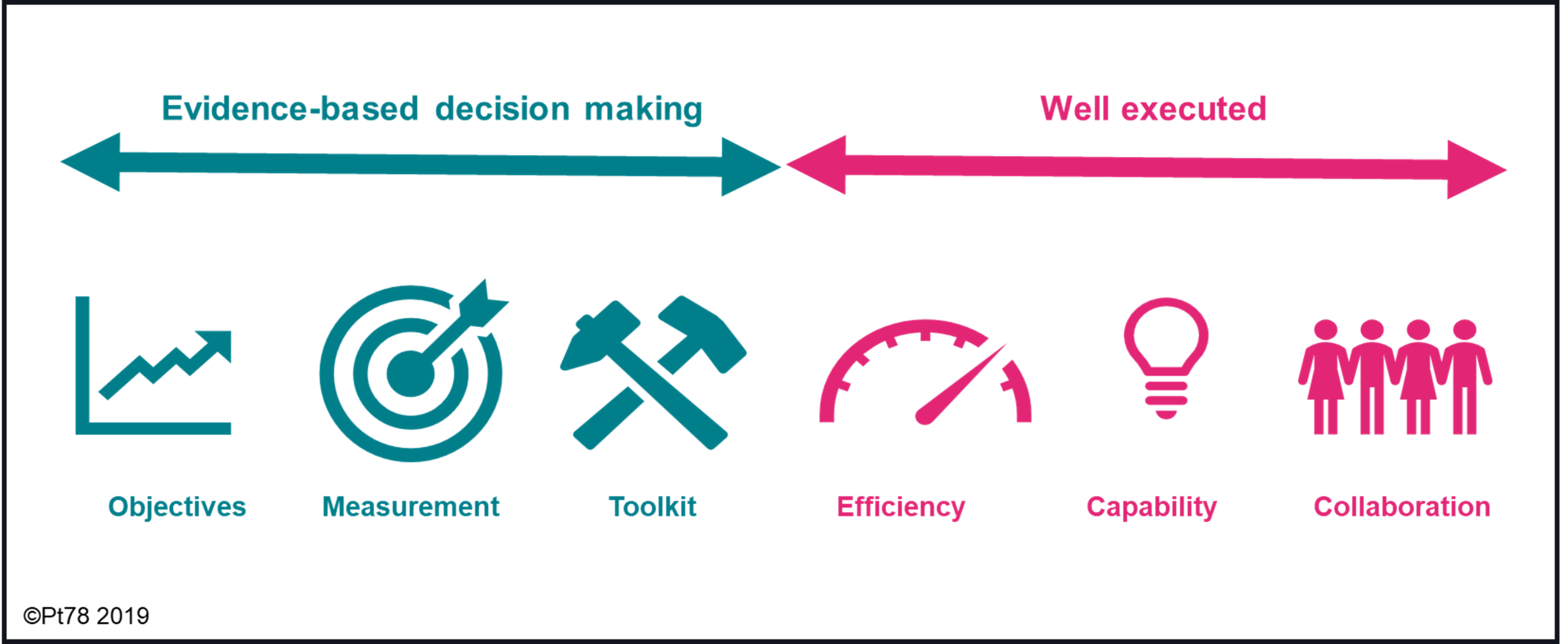 Pt78 Marketing Effectiveness Framework