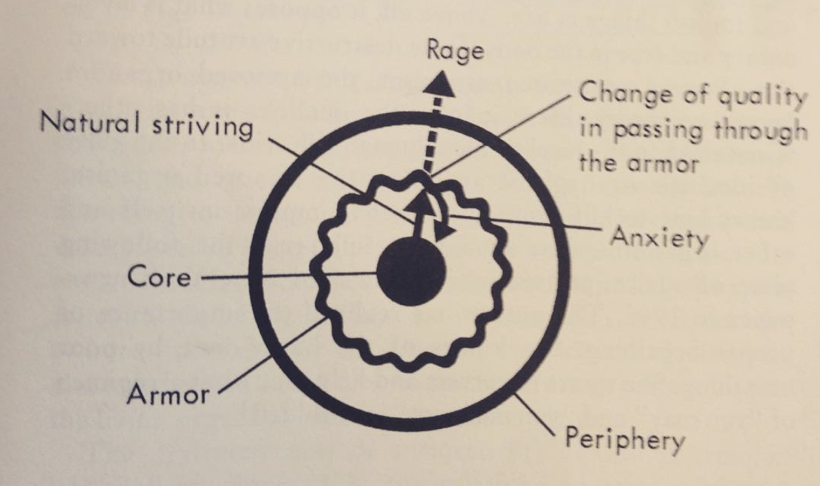 Diagram from Wilhelm Reich's Ether God Devil.