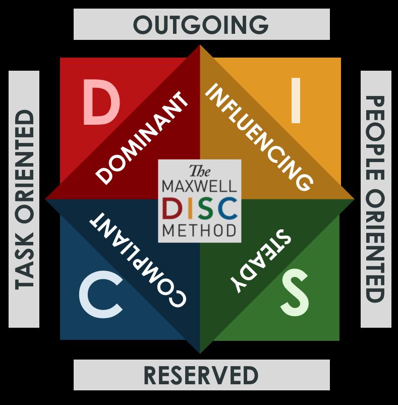 DISC-leadership-assessment-business-coaching-minneapolis.jpg