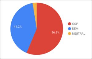 Social media share of voice (last 6 weeks)