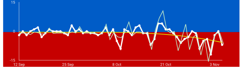Green line shows public opinion (on social media) favouring Ed Gillespie