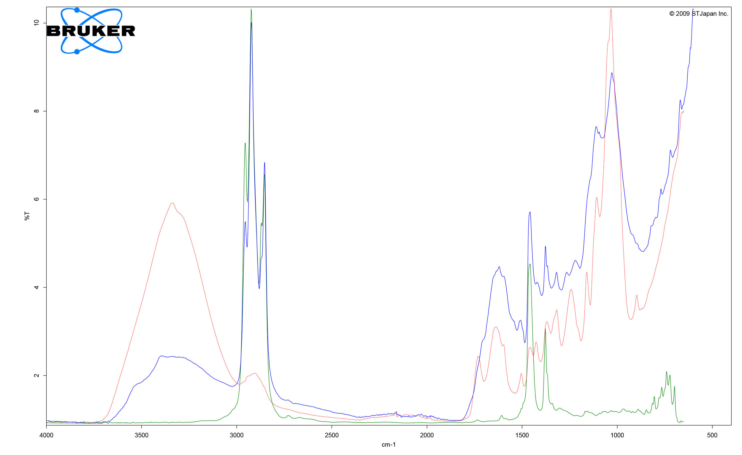 FTIR spectral analysis showing comparison of sample collected from losset 67.1947 (blue), a reference sample for Birch ( Betula pendula ) (red), and a reference sample for natural gypsum (green).