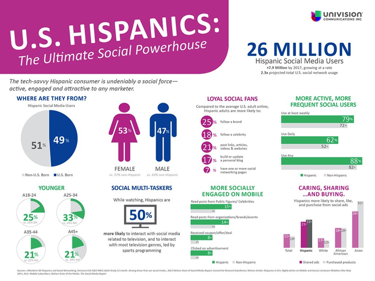 Univision-2016-Infographic-on-Social-Media-in-Spanish.png