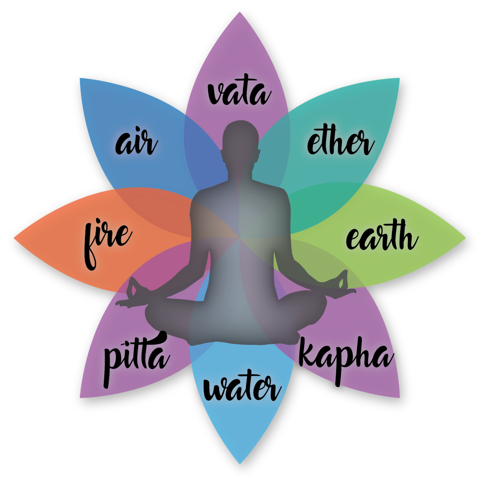 ayurveda for site.png
