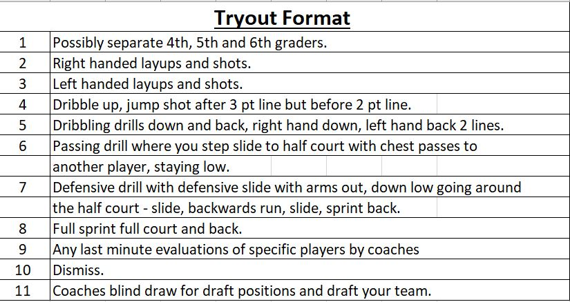 HJW Basketball     Girls Draft Info      The draft will begin immediately after the player evaluation.  In the effort to be fair and keep the level of competition equal, we will be drafting by grade levels to assure as equal a distribution of players by grade as much  as possible.  Also, friends of coaches' daughters cannot be guaranteed to play on the same team, as they will need to go thru the draft selection process.           1.    Draft order selection will be determined by a blind draw from a hat.     2.    Selection will be followed in serpentine fashion with the player drafting last in the 1st round getting the 1st pick in the 2nd round.  Proceeding in this fashion until all players are selected.     3.    We will begin with the 6th grade girls followed by the 5th graders and then 4th graders.     4.    Coaches must use their 1st picks at the appropriate grade level to pick their daughter.     5.    Sisters always go together in a pair.  So whoever picks up one sibling has to take the other.      6.    Any coach not present will have their team selected by an alternate drafter.     7.    Other non draft players are allowed if cleared with the VP.     8.    Coaches' rosters will be emailed to each respective coach within two days.
