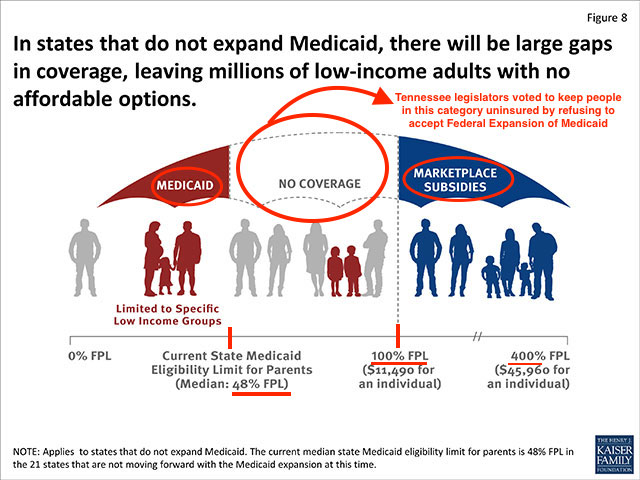 SENATOR LAMAR ALEXANDER OPPOSSED EXPANSION OF STATE MEDICAID THAT ENDED UP CREATING 162,000 UNINSURED TENNESSEANS