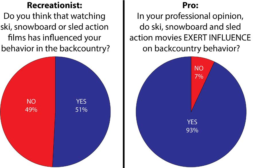 Recreationist versus professional perspectives on the influence of freeride films.