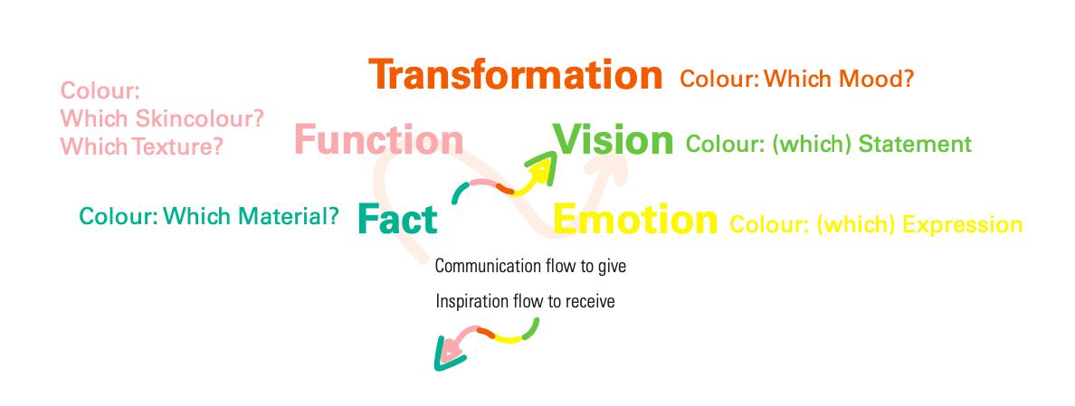 UKIO_Transformation