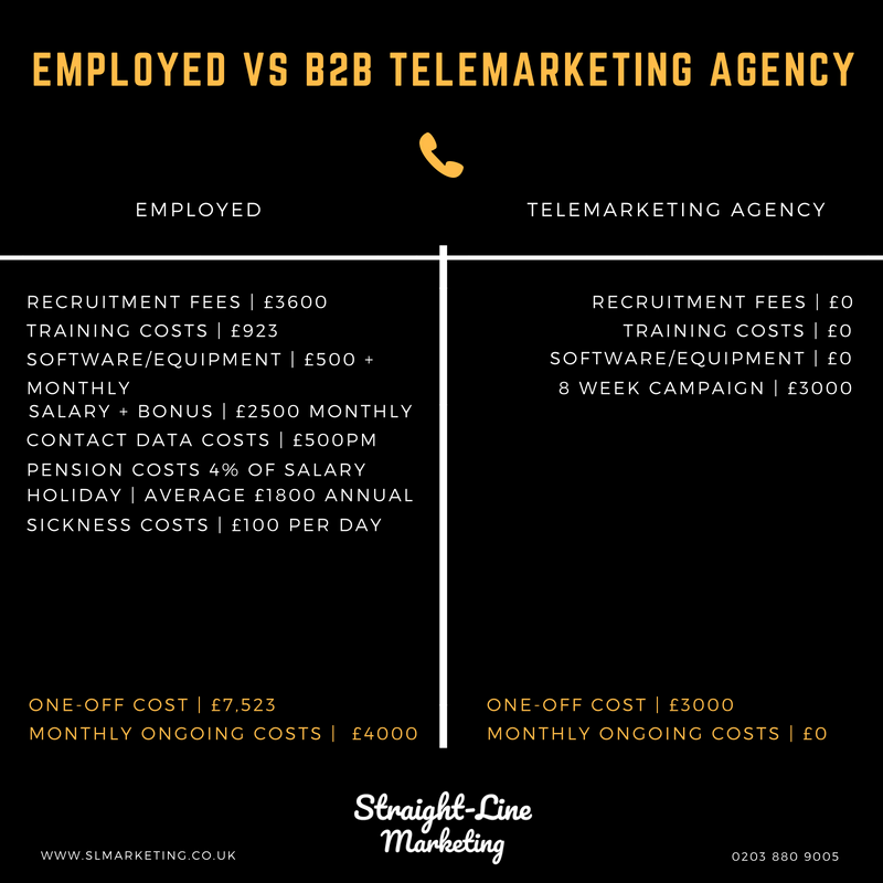 B2B Outbound Telemarketing | Outsourced Lead Generation |