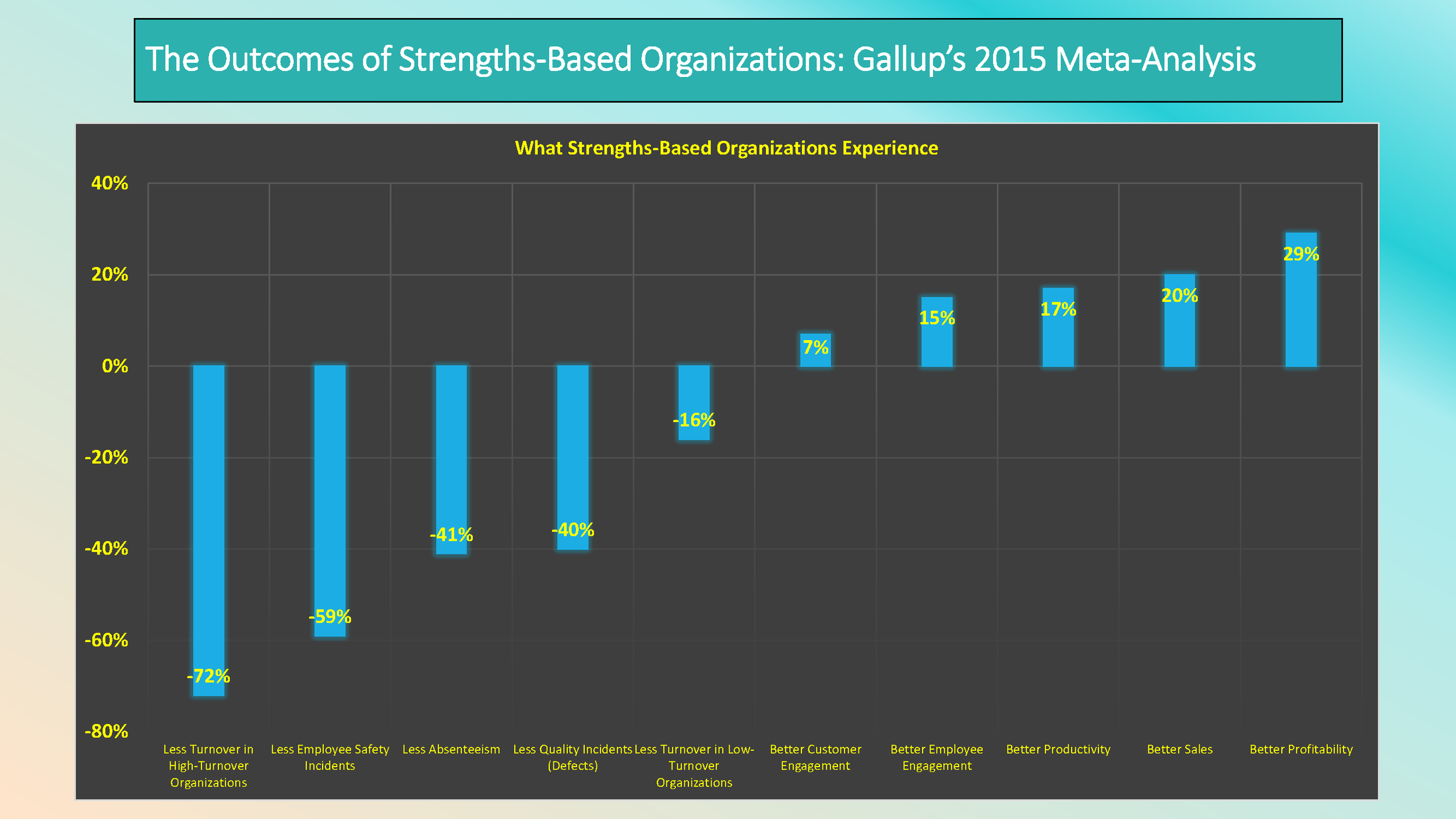 The Outcomes for Strengths-Based Organizations (Gallup's 2015 Meta-Analysis)