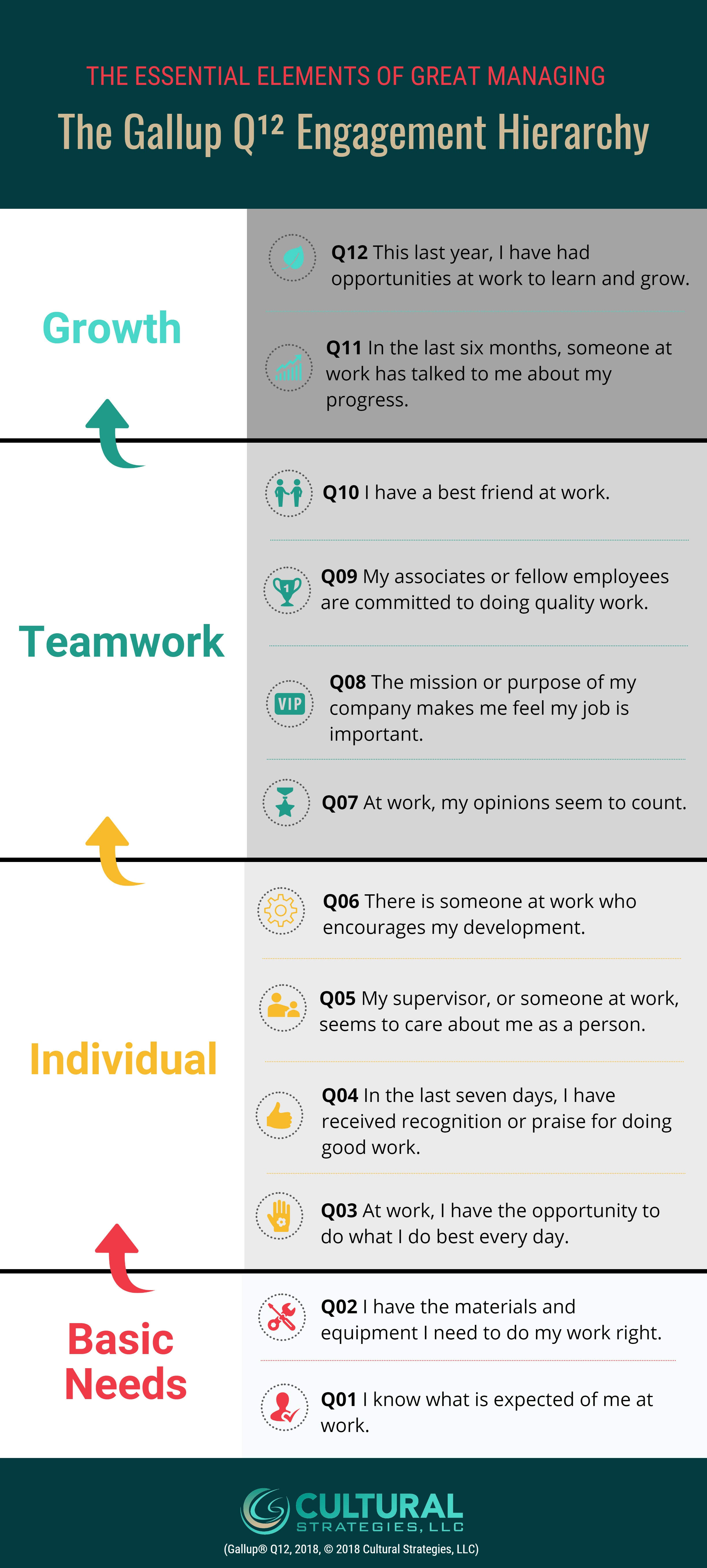 Q12 Questions - Where do your employees fit within these 4 Realms?